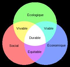 240px-Schéma_du_développement_durable.svg